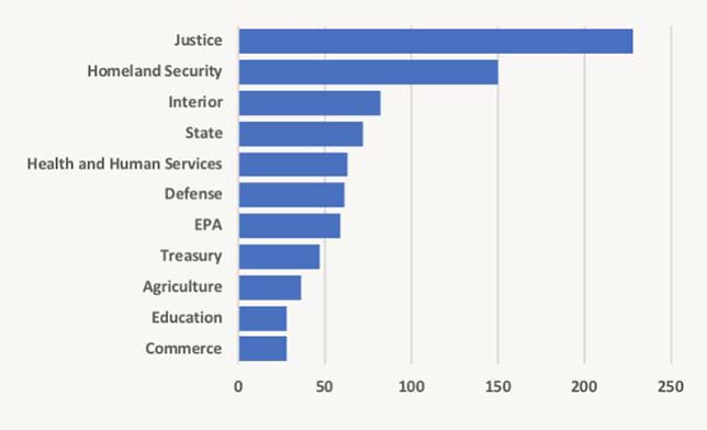 Department of Ed Joins Top-10 Rank of FOIA Lawsuits